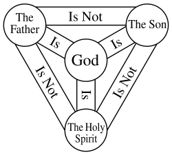 Trinity diagram.png